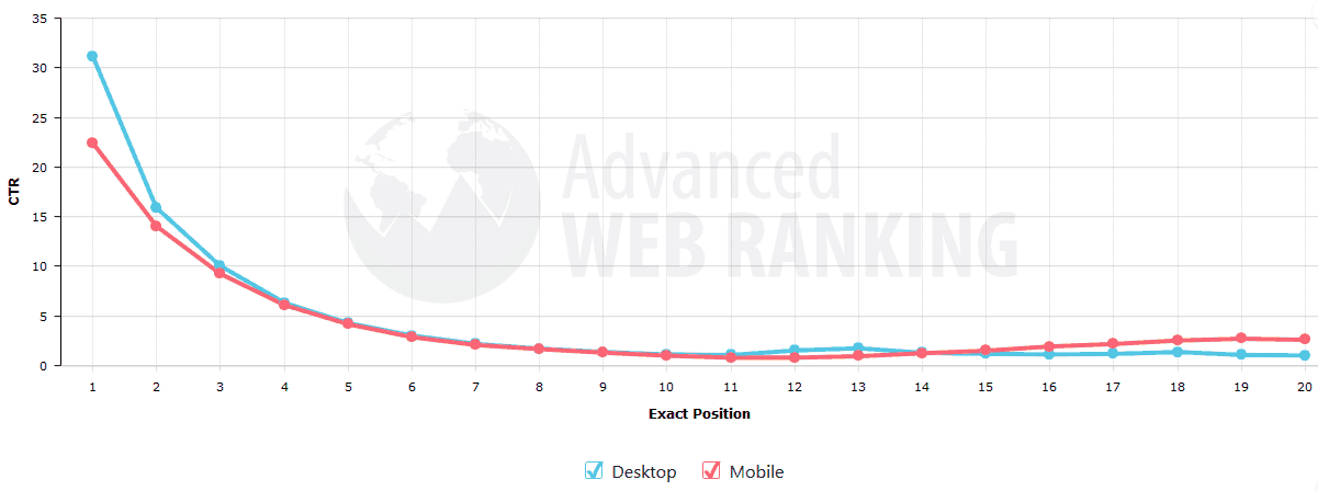 Advanced Web Ranking SEO Campaign