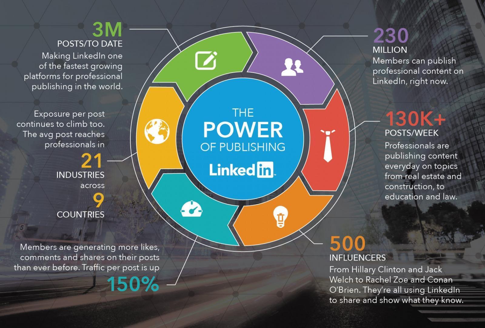 Beneficios_de_publicar_artículos_en_LinkedIn.jpeg