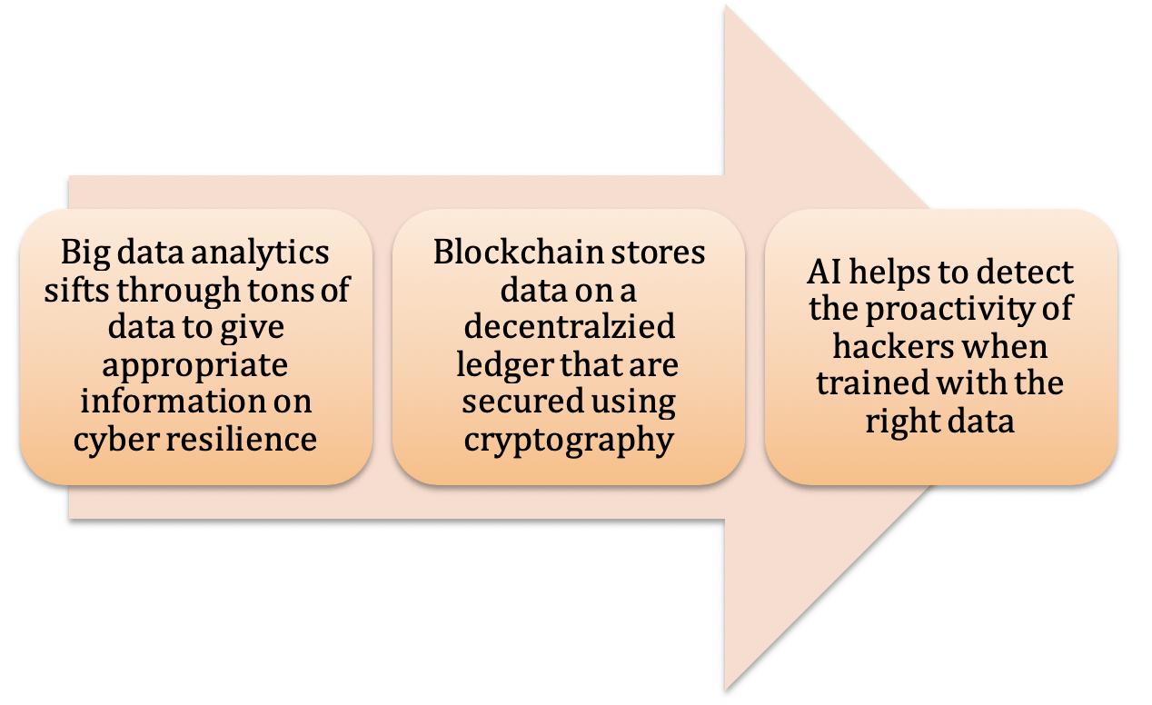 Big_Data_Blockchain_AI_Cybersecurity.png
