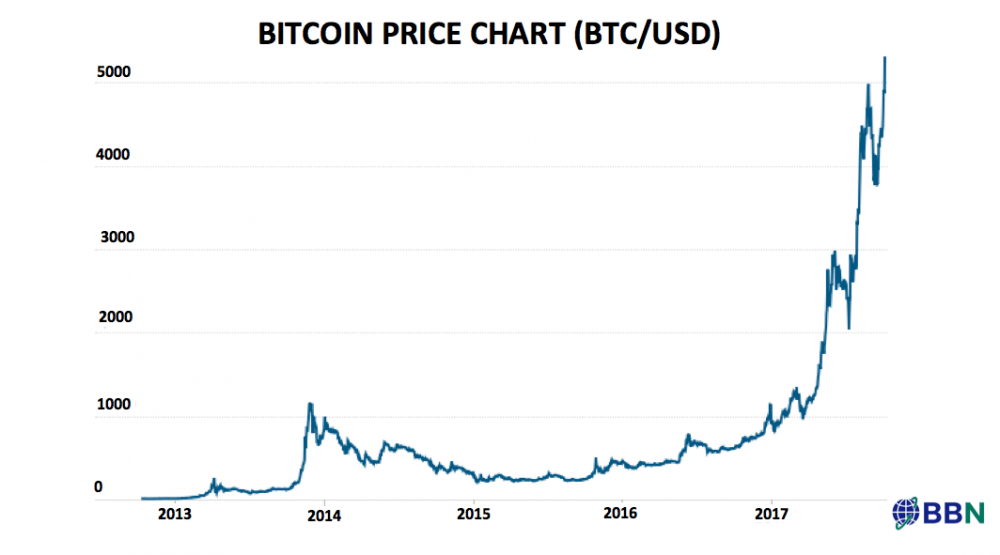 Whats Next For Cryptocurrencies Bitcoin Price Chart