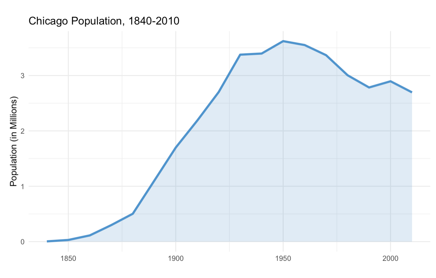 Chicago_Population_1840-2010.png