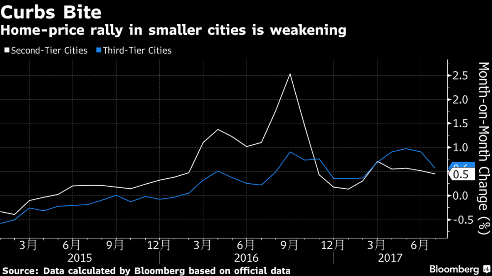 China house prices 2nd and 3rd tier cities Bloomberg