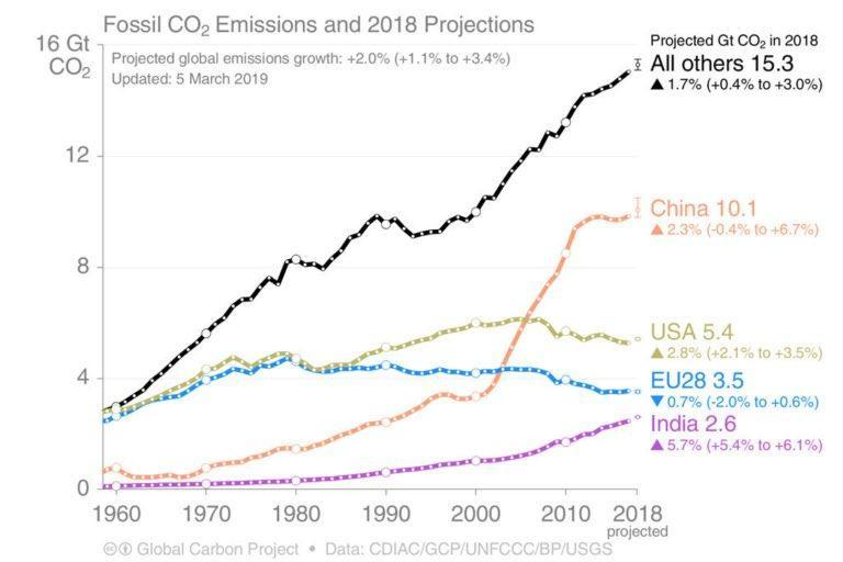 Fossil CO2 Emissions.jpg
