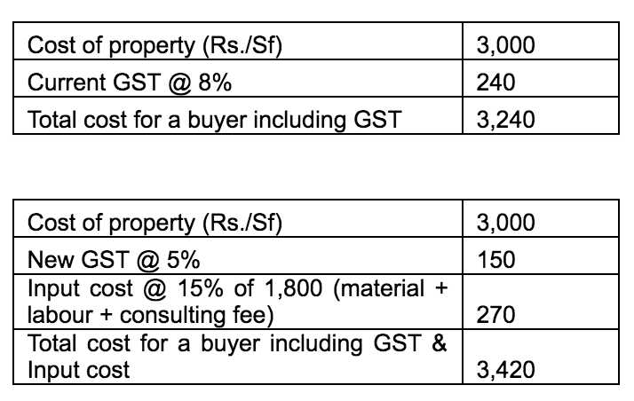 GST Graph 2.png