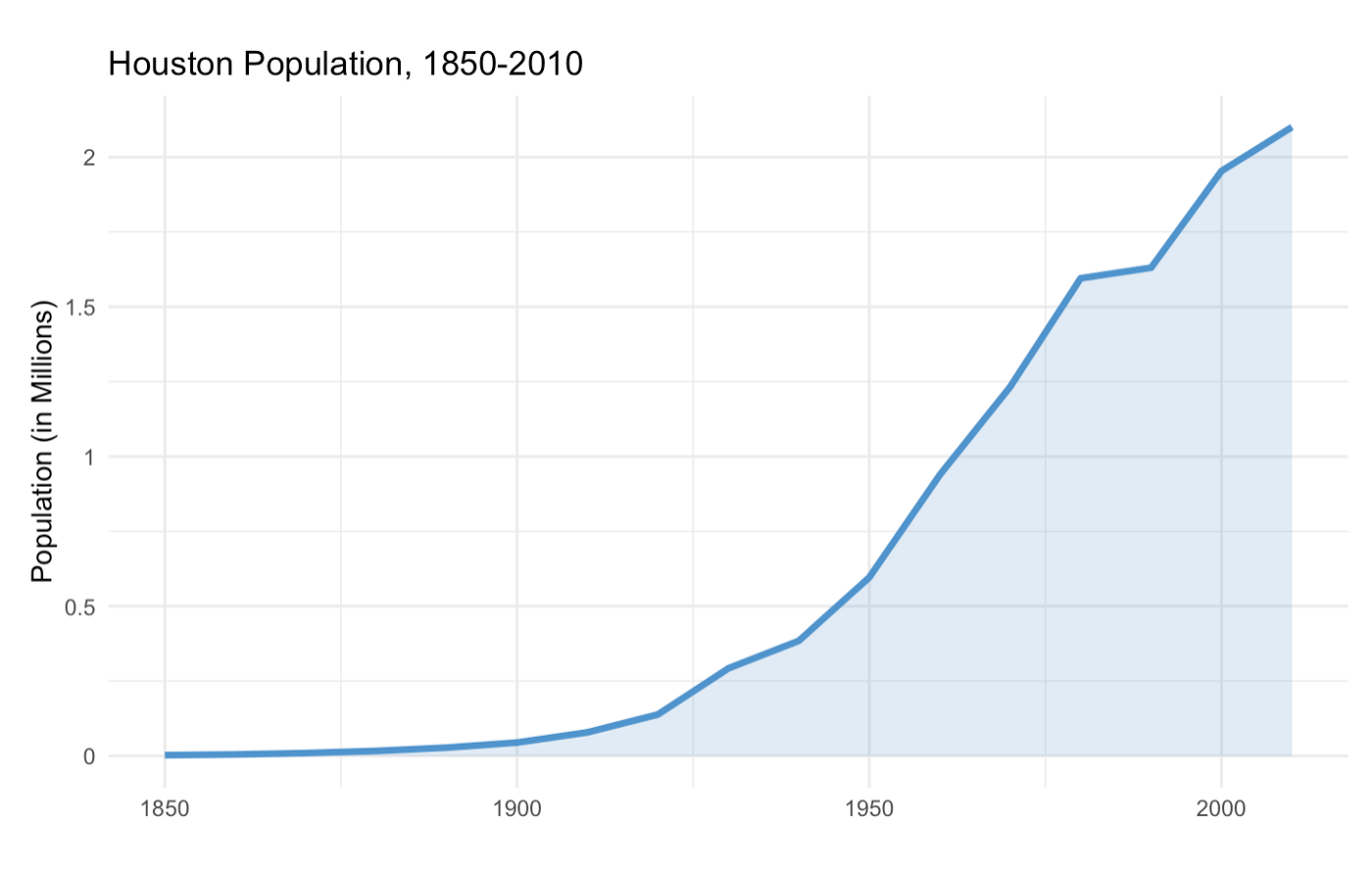 Houston_Population_1850-2010.png