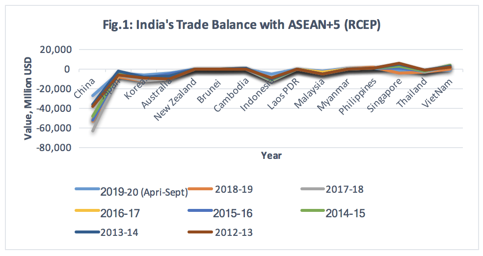 India's Trade Balance with ASEAN+5 (RCEP).png