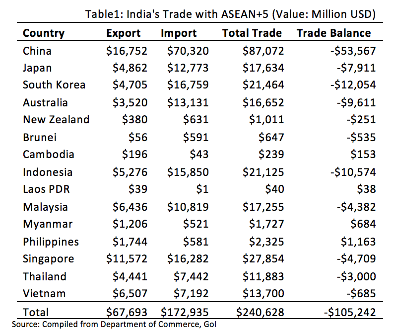 India's Trade with ASEAN+5 .png