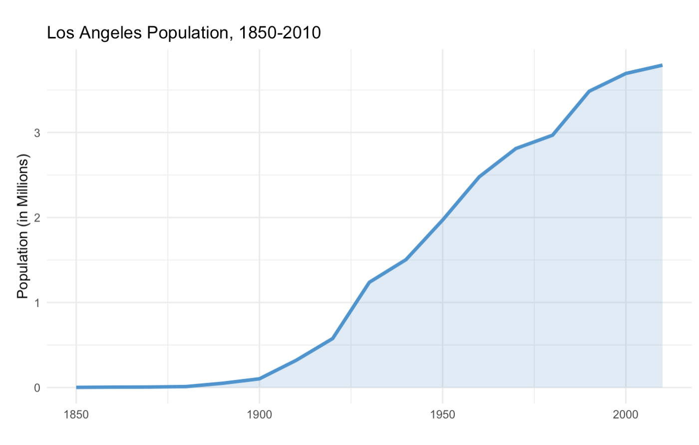 Los_Angeles_Population_1850-2010.png