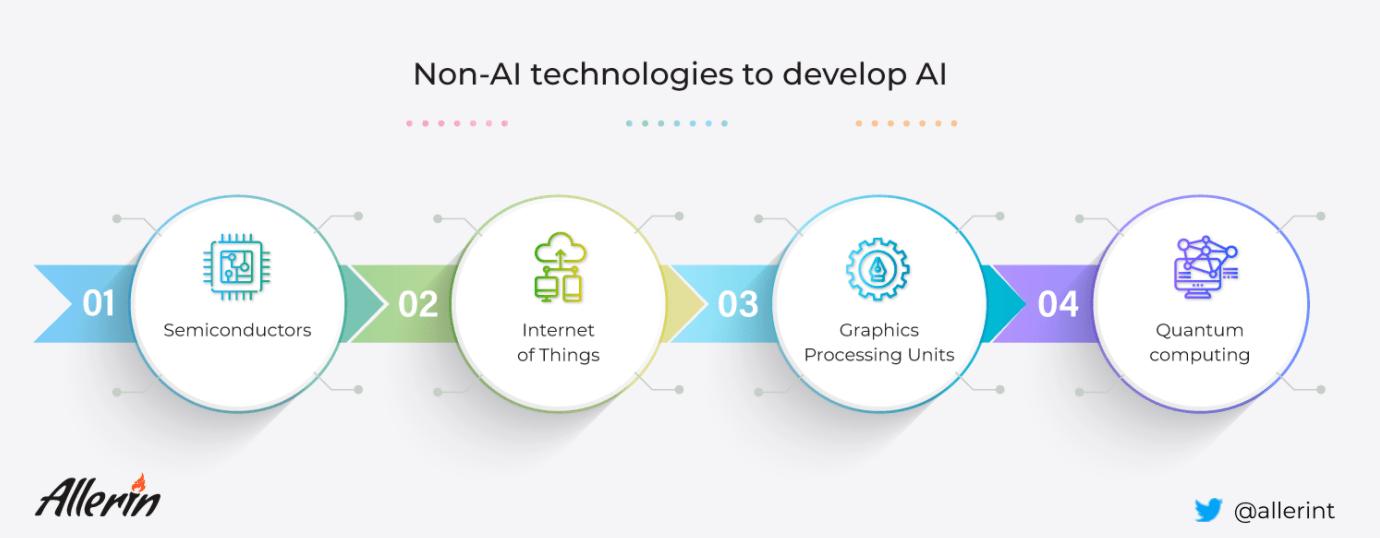 Non-AI_Technologies_To_Develop_AI.png