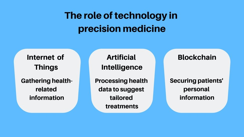 Role_of_Technology_Precision_Medicine.jpg