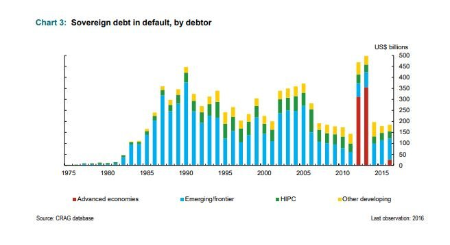 Sovereign_Debt_in_Default_by_Debtor.jpg
