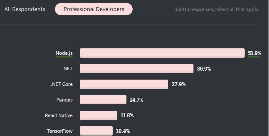 Stack_Overflows_2020_Developer_Survey.png