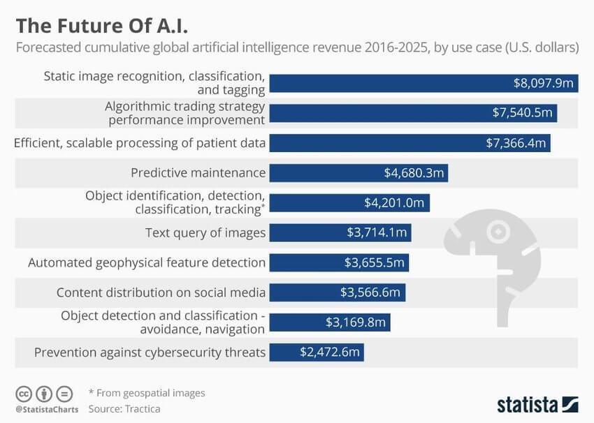 The_Future_of_AI_2016-2025.jpeg