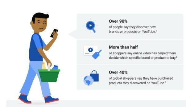 Think with Google also found that shoppers