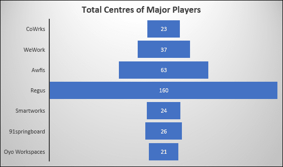 Total Centres of Major Players