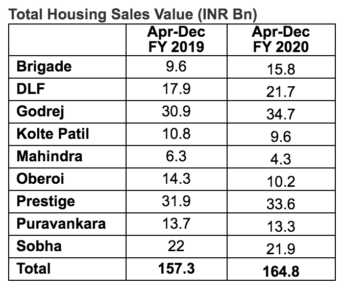 Total Housing Sales Value INR Bn
