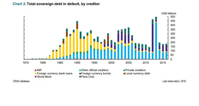 Total_Sovereign_Debt_in_Default.jpg