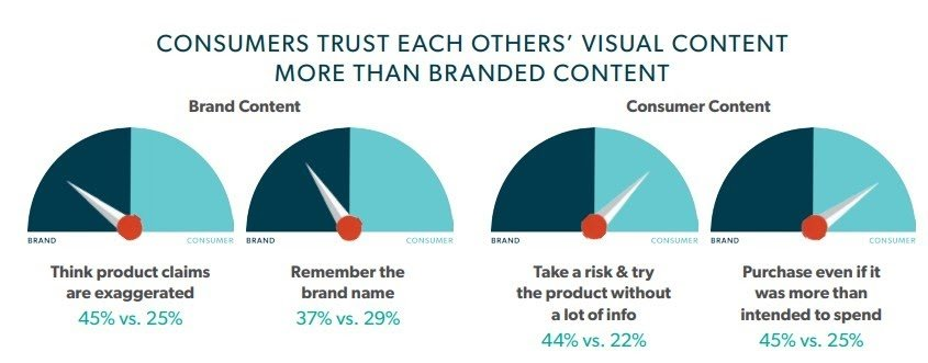 User Generated Content Drives Visual Marketing