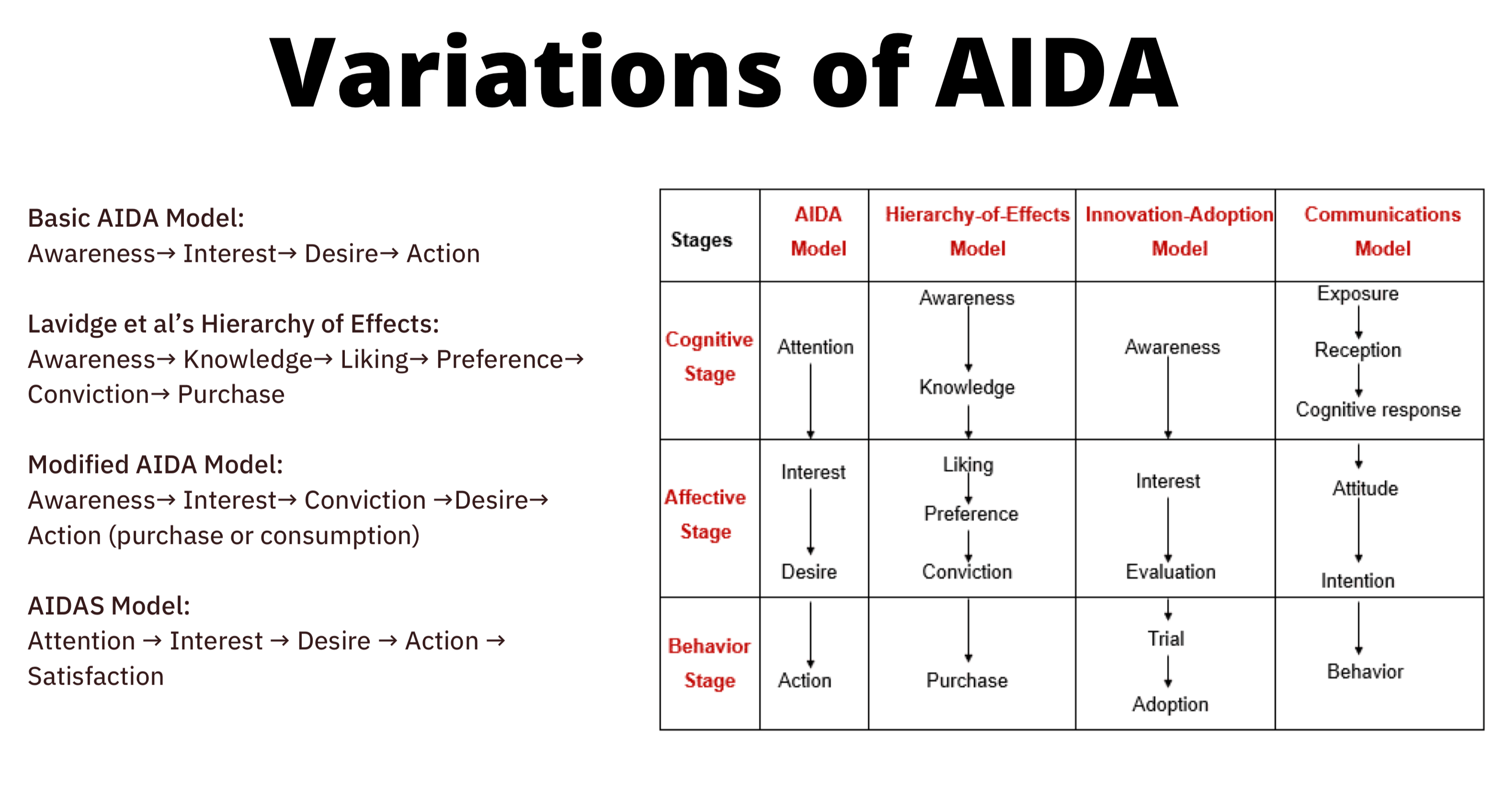 Variations of AIDA min