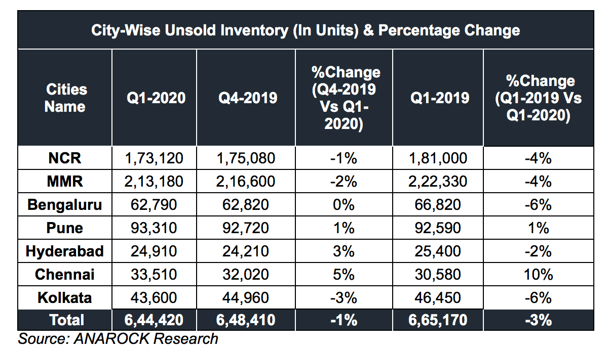 City Wise Unsold Inventory