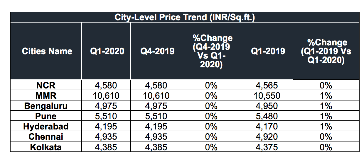 City Level Price Trend
