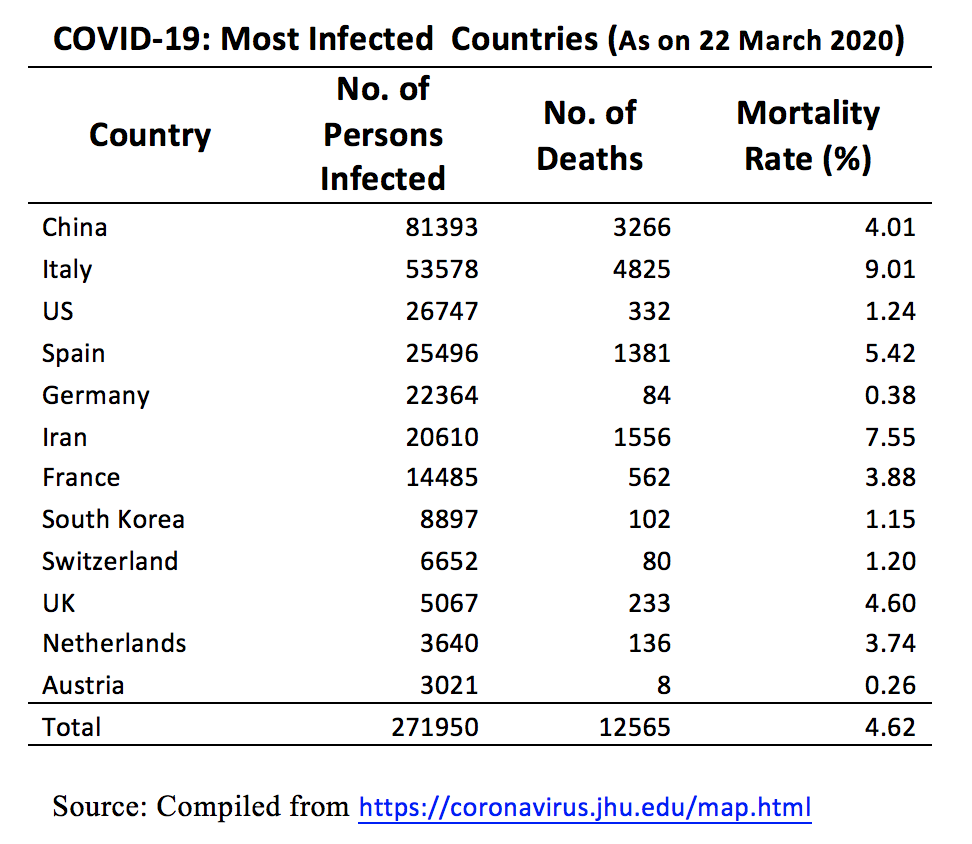 COVID 19 Most Infected Countries