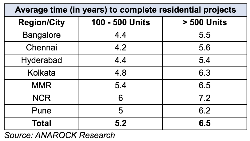 Source ANAROCK Research