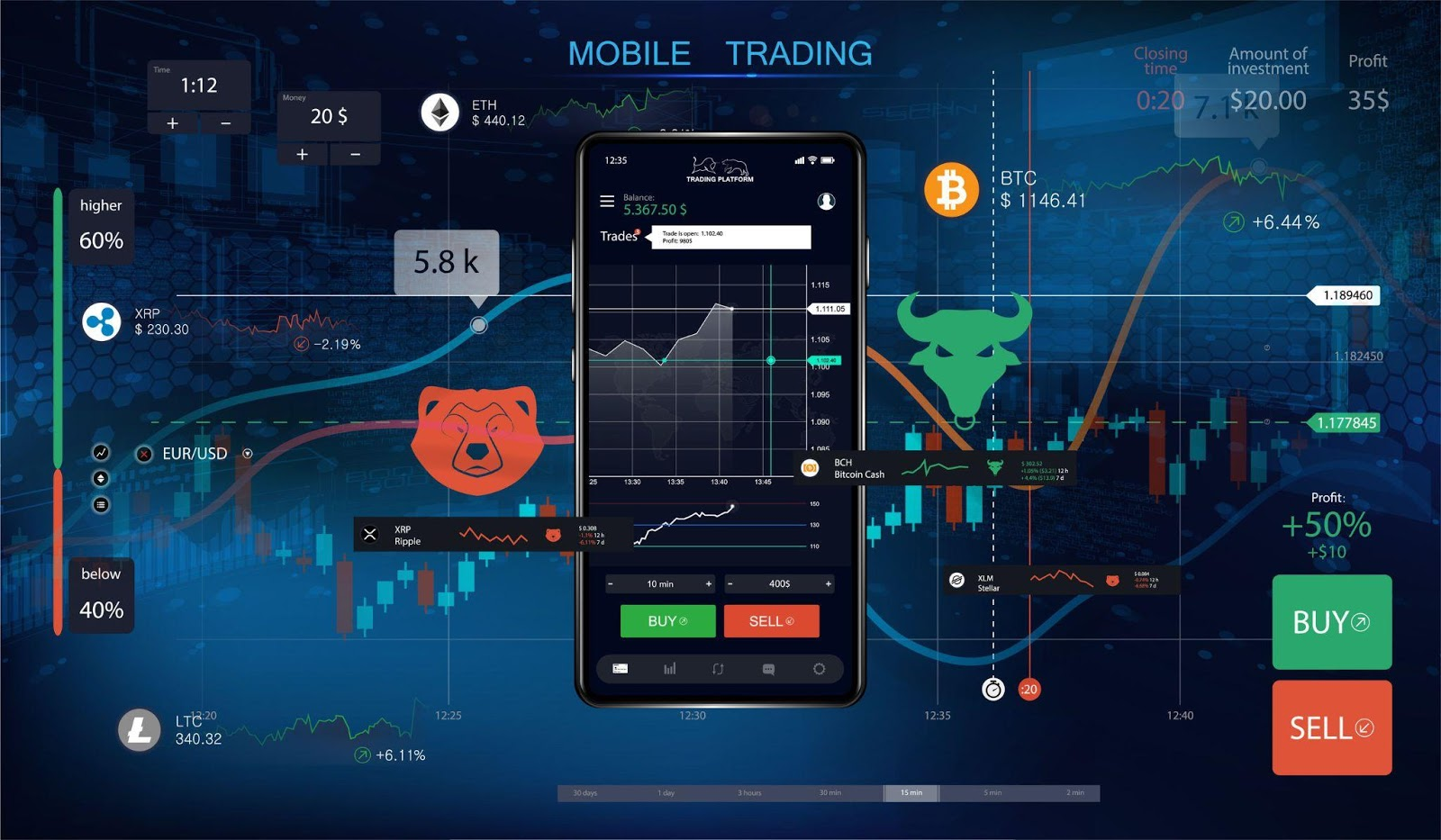 How to Choose the Best Online Trading Platform