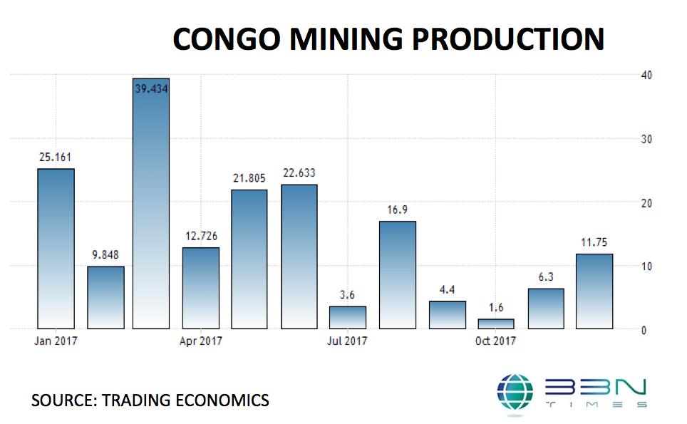 Congo Mining Production