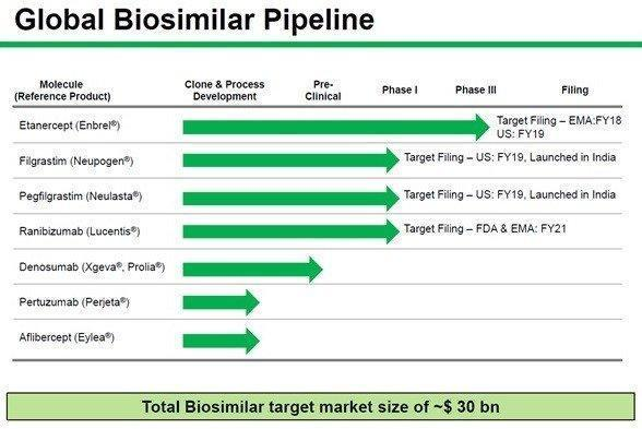 Global Biosimilar Pipeline