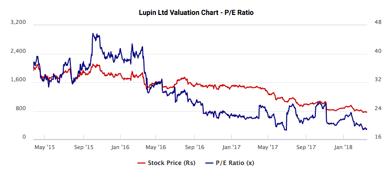 Lupin Valuation Chart