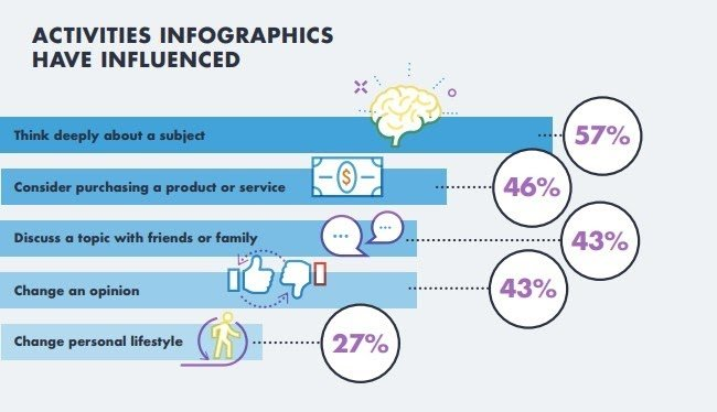 consumers voted infographics as the most effective form