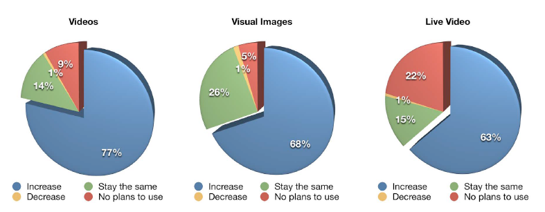 increase use of visual images