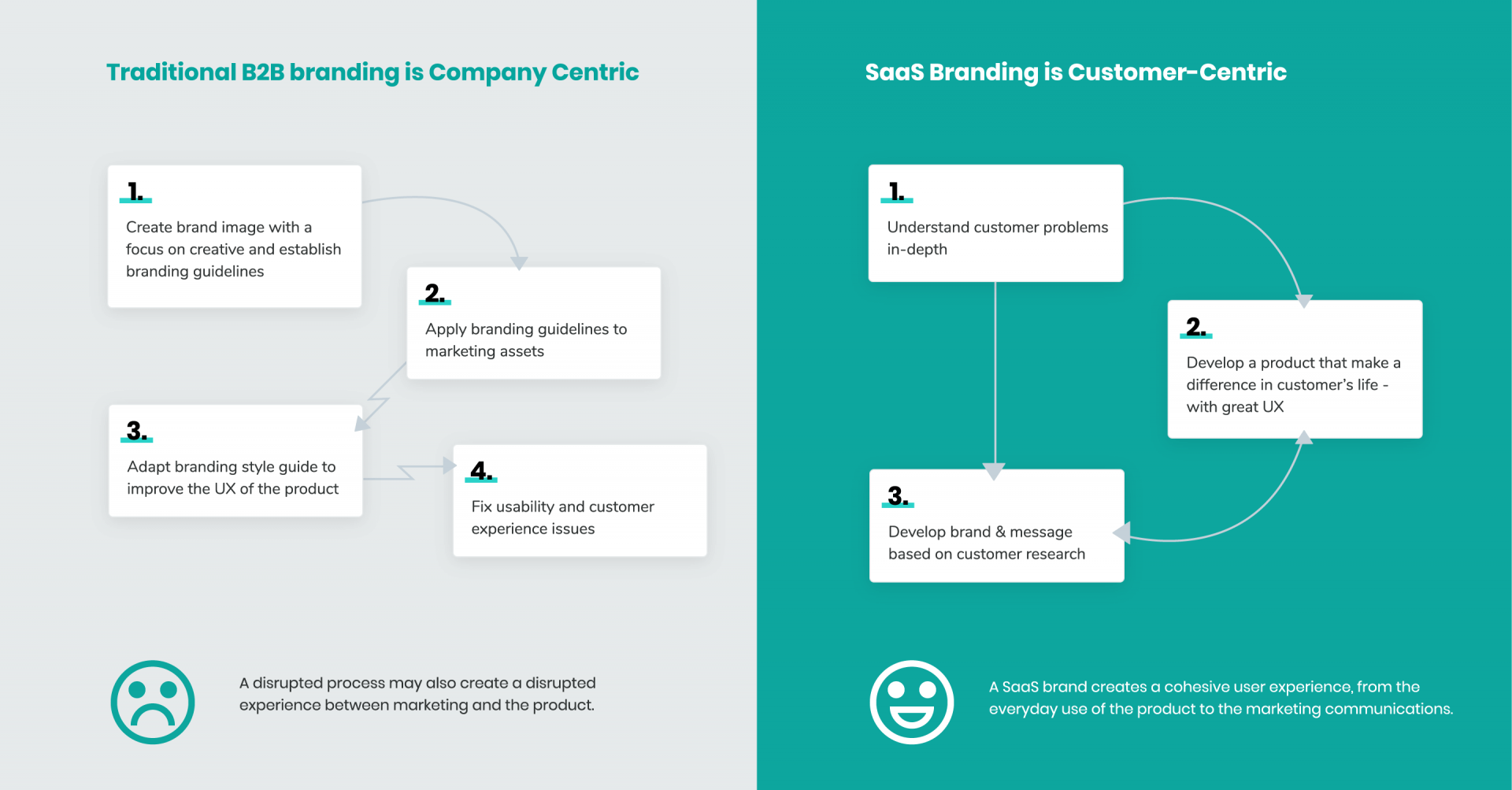 saas-marketing--traditional-saas-branding_2x.png