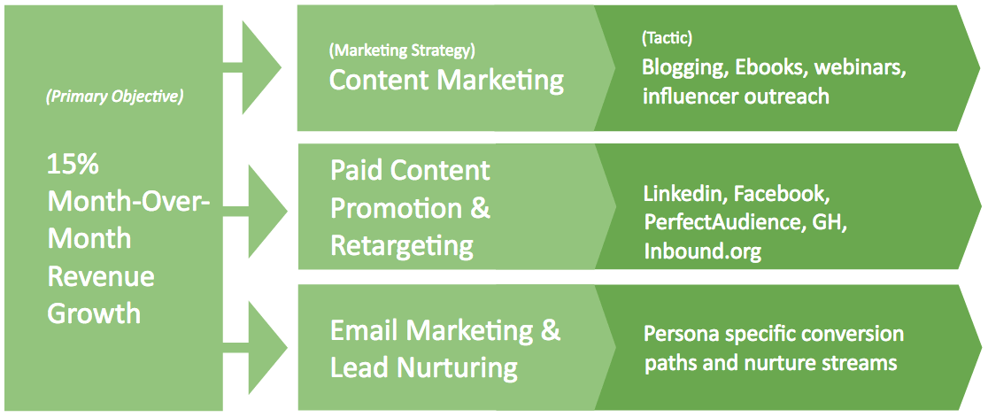 saas-marketing-plan-strategy-tactics.png